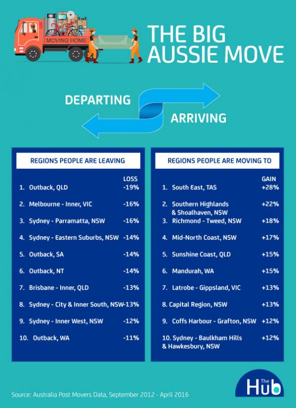 Table of where Australians are moving to.